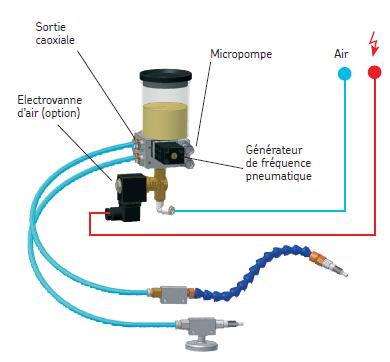 lubrification de chaines skf